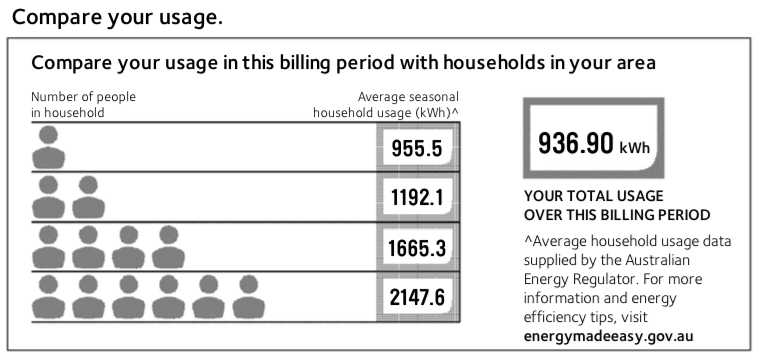 home-power-usage-comparison