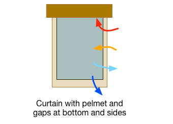 Curtain with Pelmet and gaps