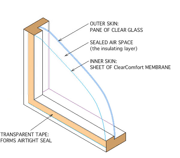 Window insulation for High insulation windows