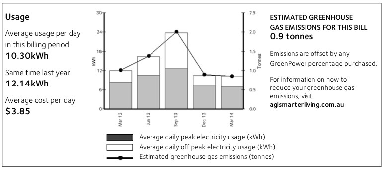 electricity-usage